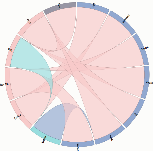 Chord diagram with solid colour in ribbons